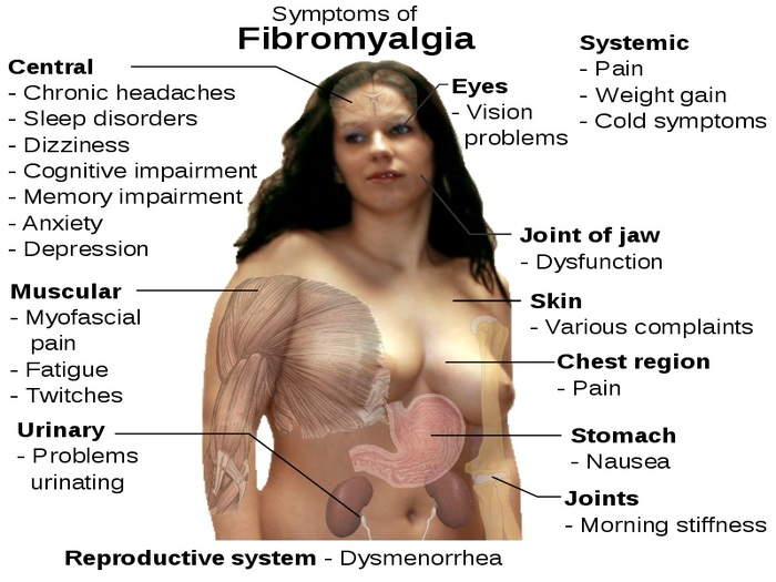 What Are The Dangers Of Prescription Medication For Treating Fibromyalgia?